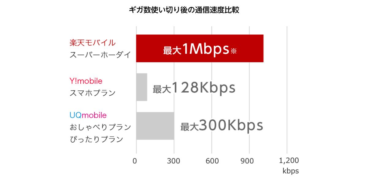 楽天 モバイル 速度 制限 [楽天モバイル]速度制限1Mbps状態になった場合の使い心地を確認してみ...