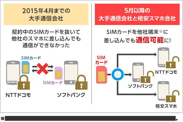 楽天 モバイル sim ロック 解除