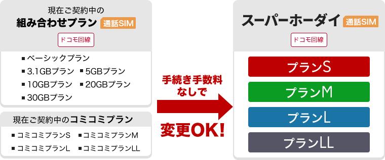 楽天モバイル:スーパーホーダイへプラン変更特典