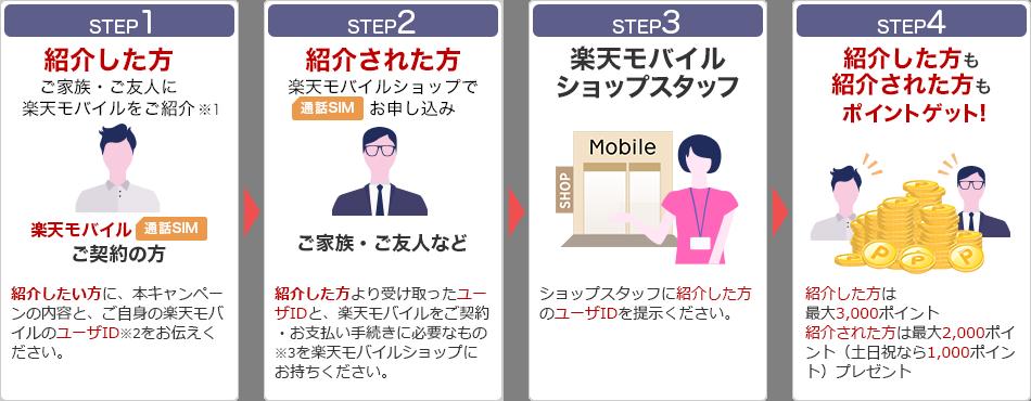 楽天モバイル:お友達紹介キャンペーン