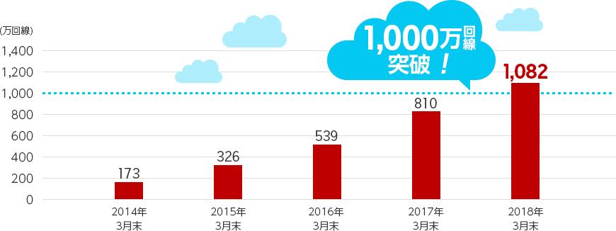 成長し続けるMVNO市場