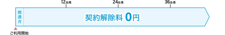 b615f5b6db 組み合わせプランの最低利用期間は、通話SIM:1年(12カ月)、050データSIM・データSIM:最低利用期間なしです。選択した最低利用期間内に 楽天モバイルを解約した ...
