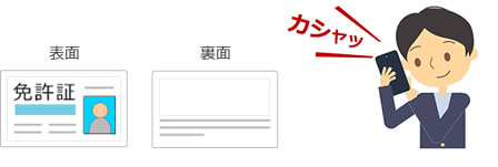 「本人確認の書類や確認の電話」の画像検索結果