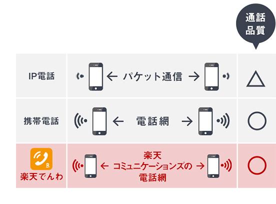 楽天 モバイル 電話 楽天モバイル: お問い合わせ