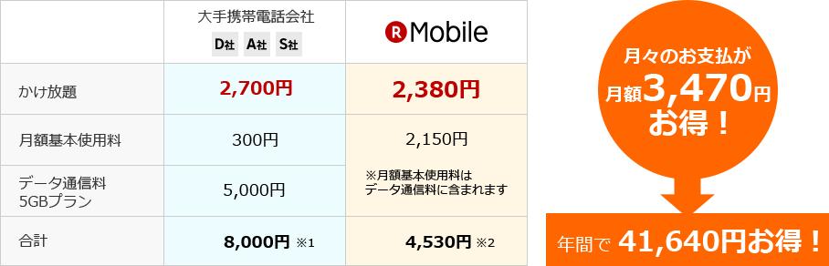 大手携帯電話各社のプランと比較して約48%節約できる!